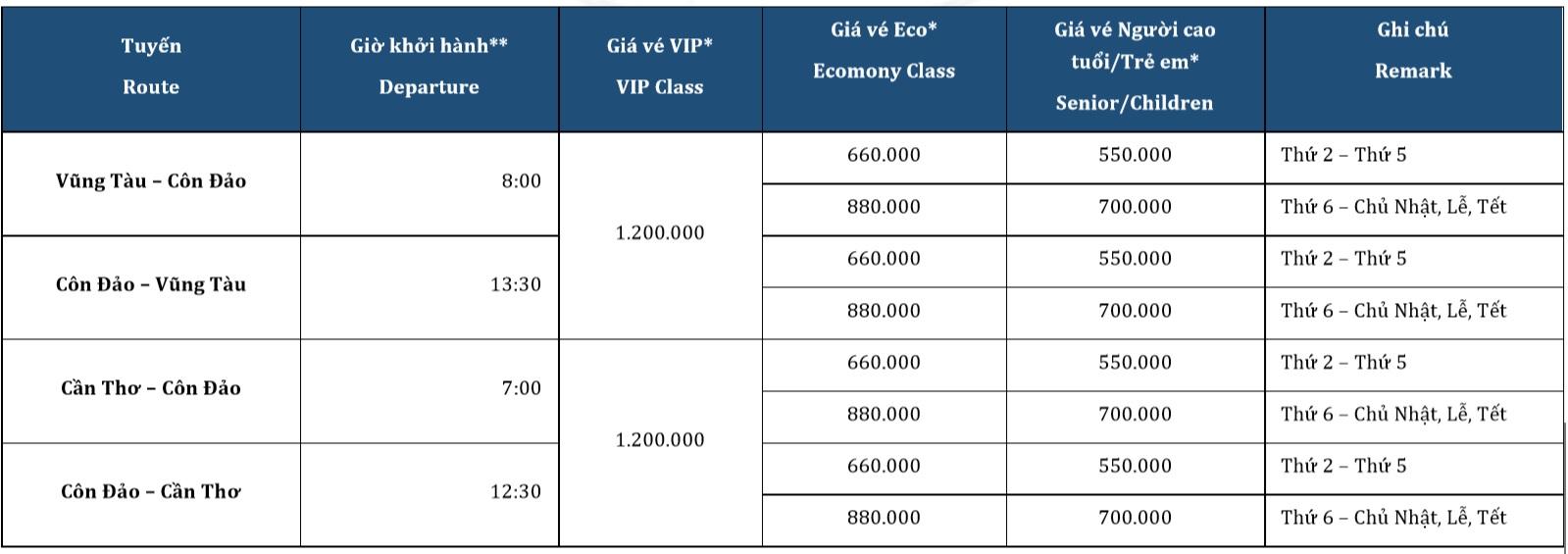 Giá vé tàu cao tốc Vũng Tàu - Côn Đảo - Cần Thơ
